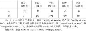 表1-1 工作质量文献统计(1973~2002年)