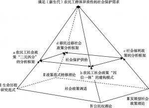 图1-2 本研究的理论基础与分析框架示意