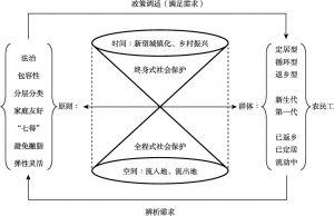 图1-8 本书的研究思路
