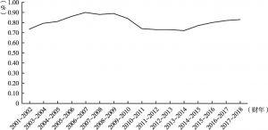 图1 2001~2018年研发支出总量占GDP比重