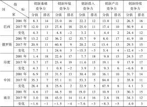 表3 金砖国家创新竞争力二级指标得分和排名情况