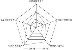 图4 中国国家创新竞争力二级指标排名变化雷达图