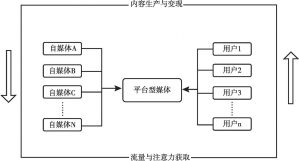 图3-1 内容生产共同体:平台型媒体+自媒体