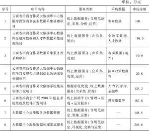 表2 云南省政府公开采购数据采集服务及数据运营维护服务情况