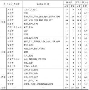 表2-1 调查样本的地区分布情况