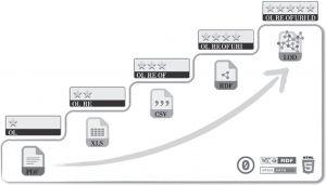 图1-1 开放数据五星评价标准(5 Star Rating Scheme)