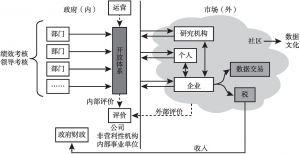 图5-1 公共数据开放生态体系构成