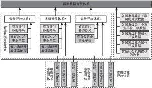 图7-3 全国公共数据开放体系层次框架