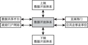 图7-4 各地公共数据开放层次框架