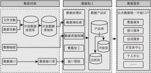 图8-2 基于网站架构的公共数据开放应用系统框架