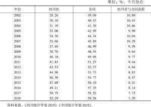 表1 2002~2018年四川省与全国城镇化率比较
