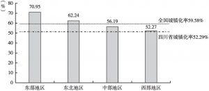图2 2018年四川省与全国及东部、中部、西部、东北地区城镇化率比较