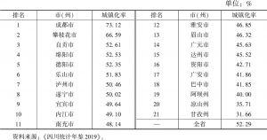 表4 2018年四川省21个市(州)城镇化率及排名