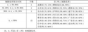 表5 2018年四川省21个市(州)城镇化率分布