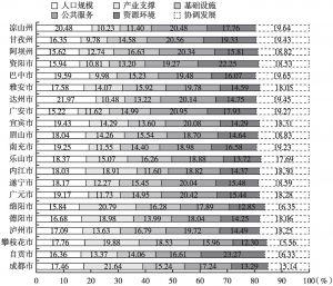 图3 2018年四川省21个市(州)一级指标对综合城镇化的贡献