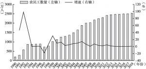 图1 1990~2018年四川省农民工数量及增长速度