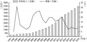 图3 1997~2018年四川省农民工劳务收入及增长速度