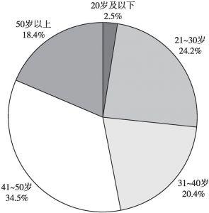 图4 2018年四川省农民工年龄结构