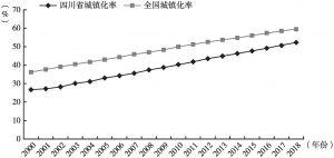图2 2000~2018年全国与四川省城镇化率