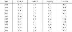 表2 2008~2017年四川城乡基本公共服务变异系数