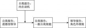 图3-1 研究模型