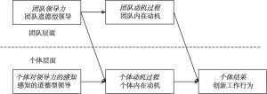 图4-1 假设的研究模型