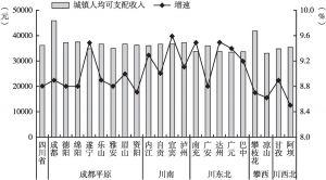 图15 2019年四川省五大经济区城镇居民人均可支配收入及增速