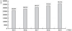 图1 2015~2019年四川城镇居民人均可支配收入