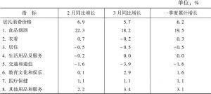 表1 2020年一季度四川省居民消费价格增长速度