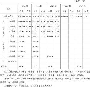 表15-1 绥宁县林地面积统计