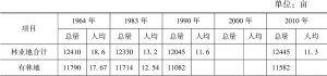 表15-5 动雷村林地面积统计