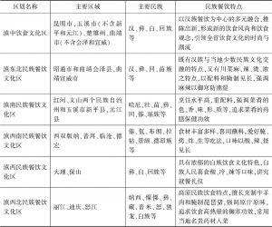 表1 云南民族餐饮区划及特点
