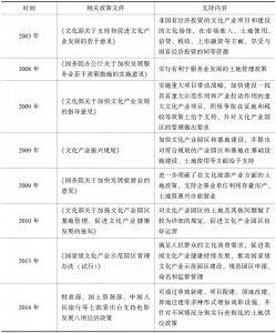 表2 有关政策中支持文化产业发展的土地优惠内容