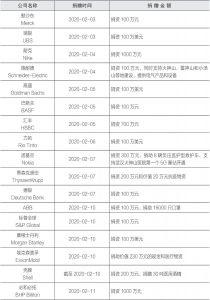 """部分跨国公司捐赠中国""""抗疫""""一览-续表2"""