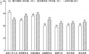 图8 北京停留体验满意度评价