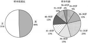 图2 俄罗斯样本的性别与年龄分布