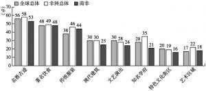 图7 北京文化符号对比