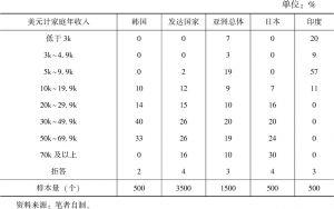 表1 韩国样本收入对比