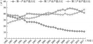 图4.8 1985~2017年西部地区产业构成随时间变化