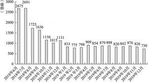 图3-2 英国开放银行生态系统内API调用平均响应时间