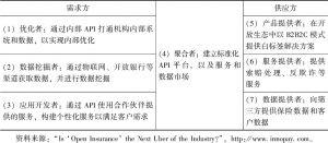 表3-1 开放保险生态中的七类角色