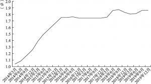 图4-3 商业银行不良贷款率