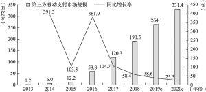 图4-4 2013~2020年第三方移动支付市场规模及其同比增长率