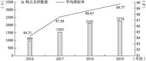 图4-6 2016~2019年银行网点关停数量及平均离柜率