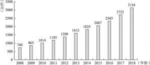 图4-7 2008~2018年我国电子政务市场规模