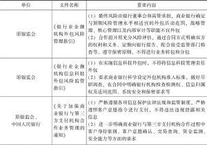 表5-1 近年来各监管部门出台的相关规制