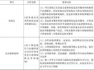 表5-1 近年来各监管部门出台的相关规制-续表