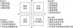 图6-1 开放平台能力分布
