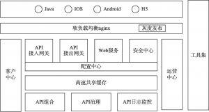 图6-2 互联网开放平台应用架构