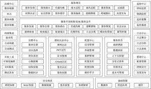 微服务平台功能架构